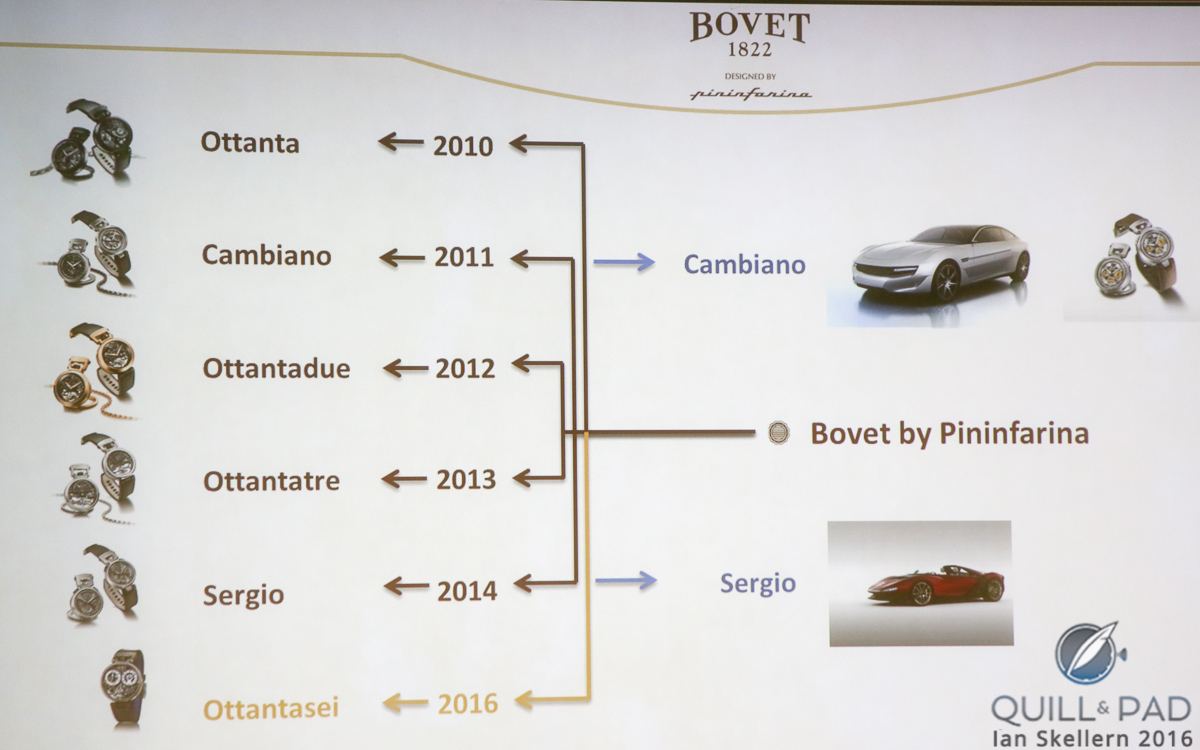Bovet has partnered with Pininfarina on six models in the last six years